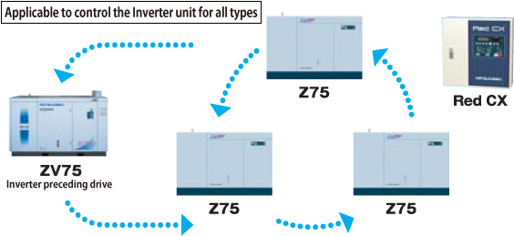 ZV&Z Control